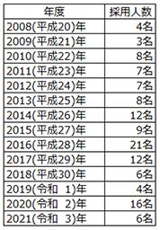 2008年4名、2009年3名、2010年8名、2011年7名、2012年7名、2013年8名、2014年12名、2015年9名、2016年21名、2017年12名、2018年6名、2019年4名